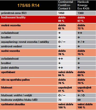 Vítězné letní pneumatiky 2014 dle dTest v rozměru 175/65 R14