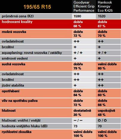 Vítězné letní pneumatiky 2014 dle dTest v rozměru 195/65 R15