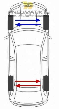 horizontální záměna pneu