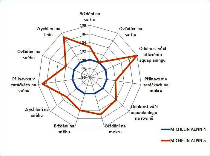Porovnání Michelin Alpin 5 s Michelin Alpin 4
