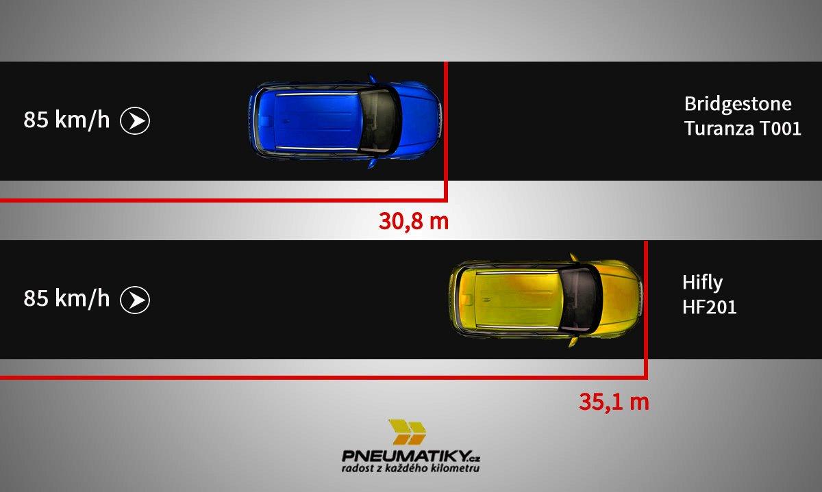 Srovnání brzdné dráhy čínských a značkových pneu