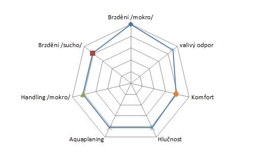 Pirelli Carrier Camper - graf hodnot z testu