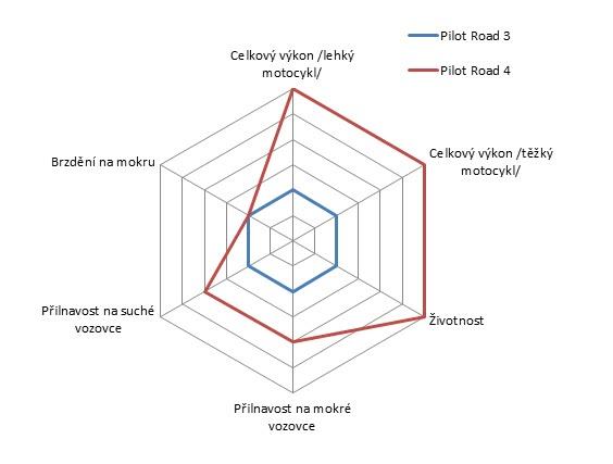 Zlepšení vlastností dezénu Pilot Road 4 oproti Pilot Road 3