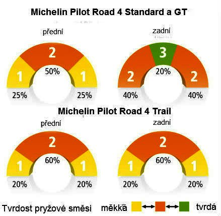 Michelin Pilot Road 4 - tvrdosti