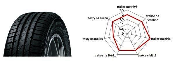 pneu Nokian Line SUV