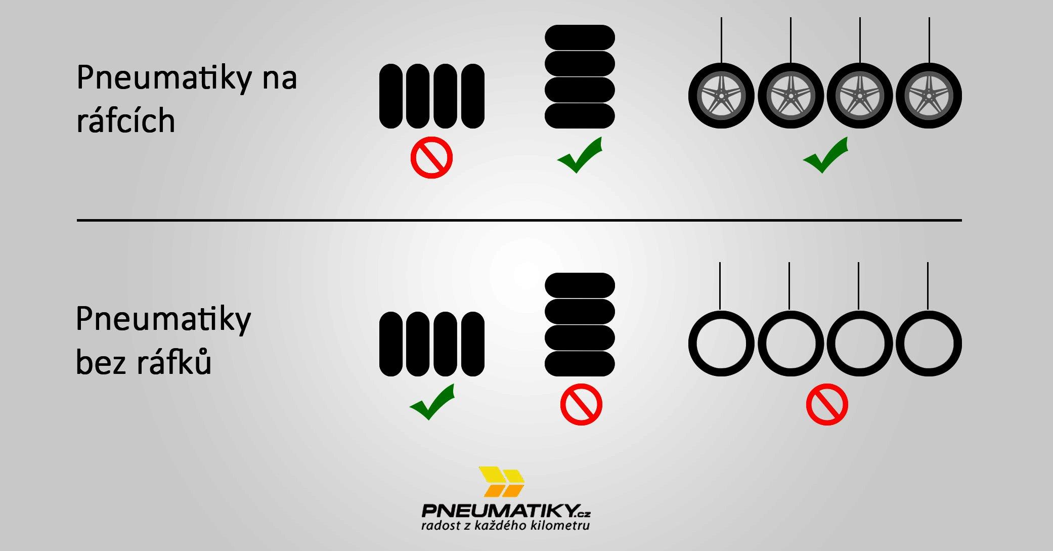 Správné skladování pneumatik