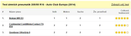 Test zimních pneumatik 205/55 R16 - Auto Club Europa (2014)