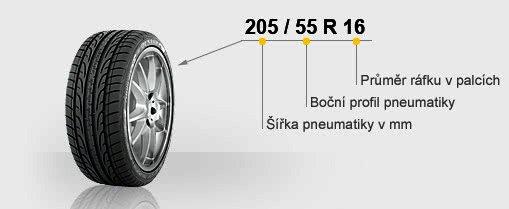 Nápověda, aneb jak se vyznat v kódu pneumatiky